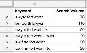 keyword-volume-table